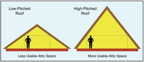Attic Storage Space A Valuable Hidden Asset